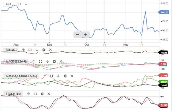 Spot turning signals using stock chart indicators