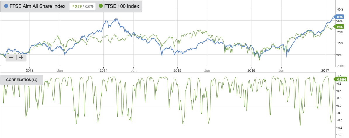 The stockopedia charts guide by default the calculation is made using closing price from the previous 14 days correlation coefficients range from 10 to 10 fandeluxe Gallery