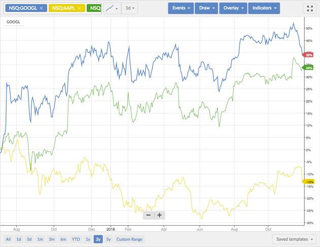 Compare multiple stocks on our charts