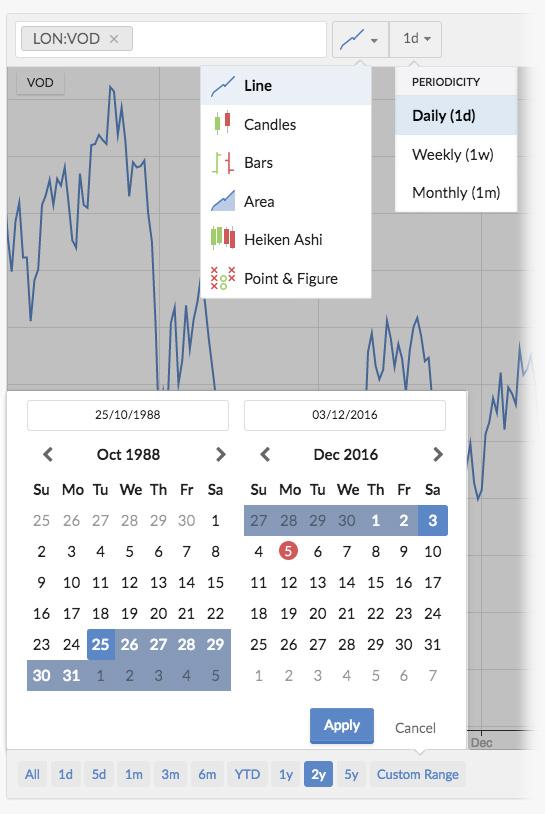 Multiple timeframe stock charts